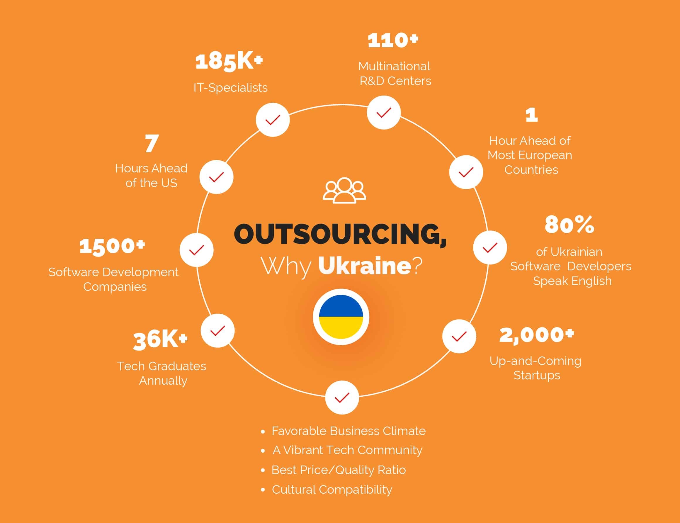 Why choose Ukraine as an outsourcing destination